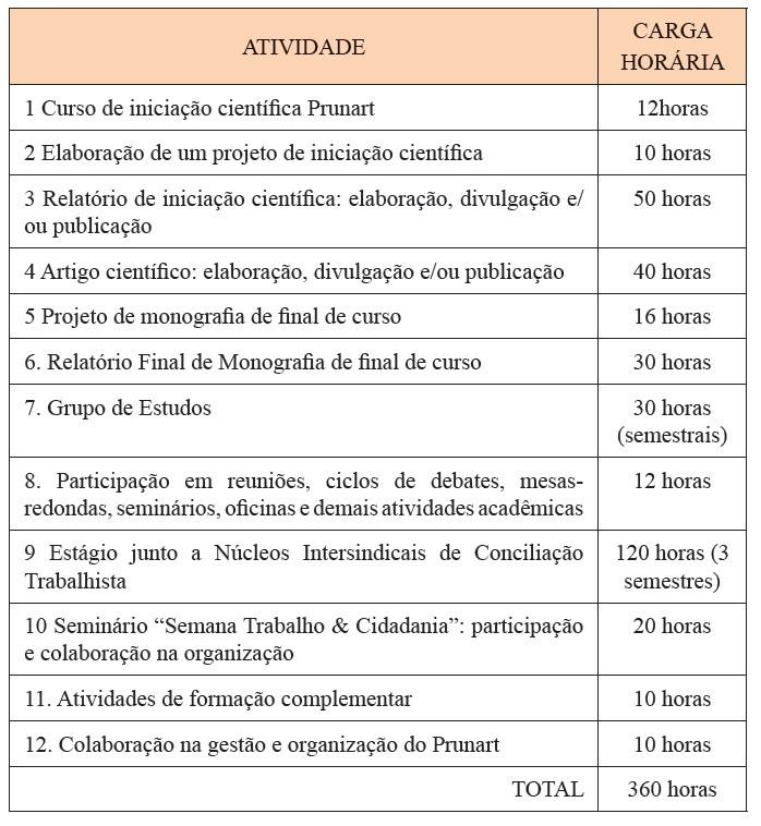 ciclo atividades 1