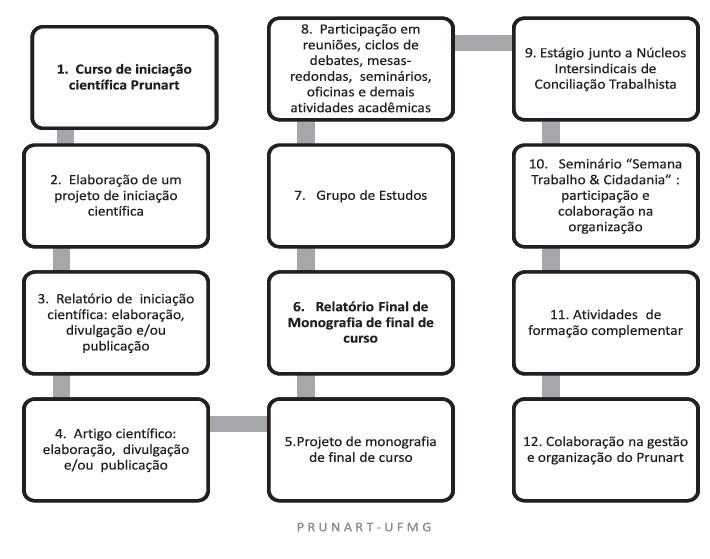 ciclo atividades 2
